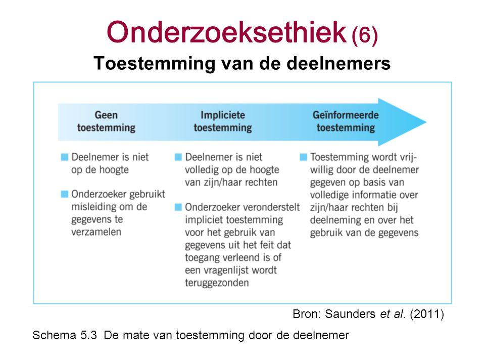 Onderzoeksethiek (6) Toestemming van de deelnemers Bron: Saunders et al. (2011) Schema 5.3 De mate van toestemming door de deelnemer