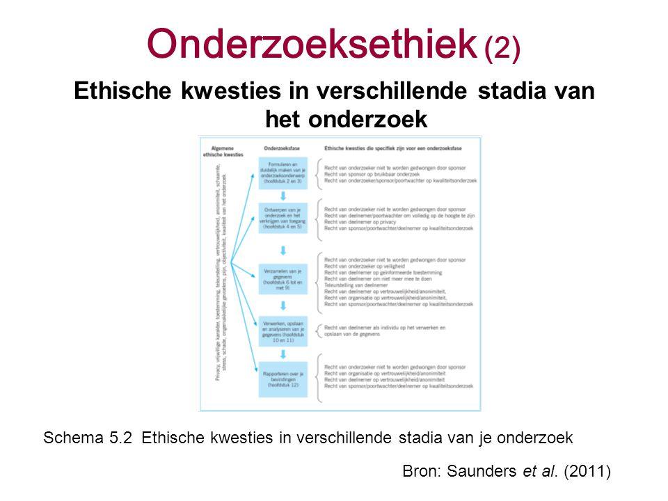 Onderzoeksethiek (2) Ethische kwesties in verschillende stadia van het onderzoek Bron: Saunders et al. (2011) Schema 5.2 Ethische kwesties in verschil