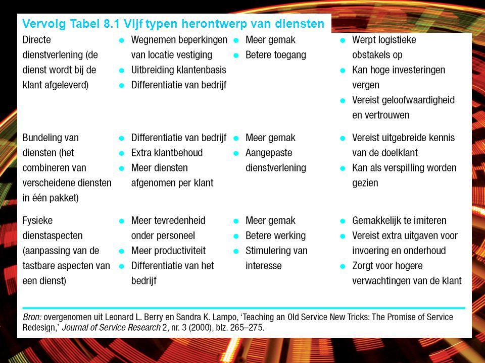 Vervolg Tabel 8.1 Vijf typen herontwerp van diensten