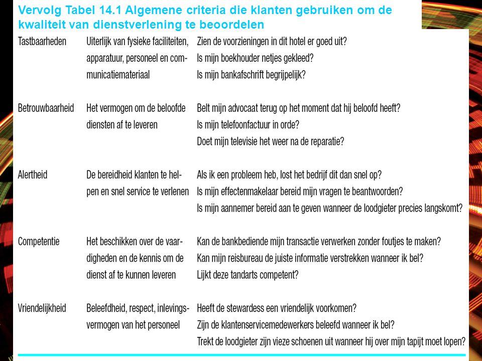 Vervolg Tabel 14.1 Algemene criteria die klanten gebruiken om de kwaliteit van dienstverlening te beoordelen