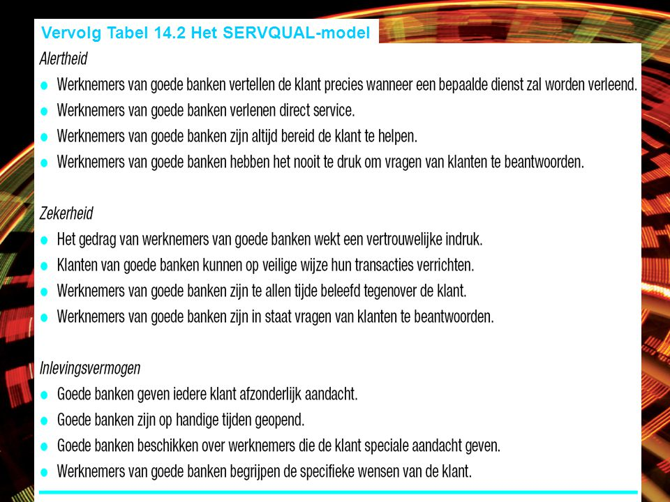Vervolg Tabel 14.2 Het SERVQUAL-model