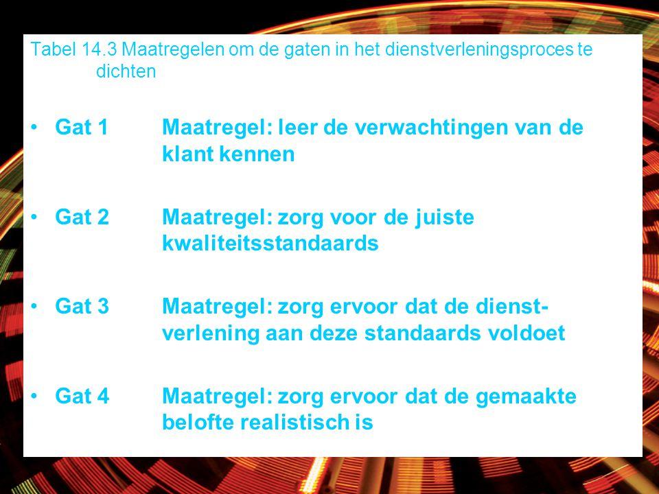 Tabel 14.3 Maatregelen om de gaten in het dienstverleningsproces te dichten Gat 1Maatregel: leer de verwachtingen van de klant kennen Gat 2Maatregel: zorg voor de juiste kwaliteitsstandaards Gat 3Maatregel: zorg ervoor dat de dienst- verlening aan deze standaards voldoet Gat 4Maatregel: zorg ervoor dat de gemaakte belofte realistisch is