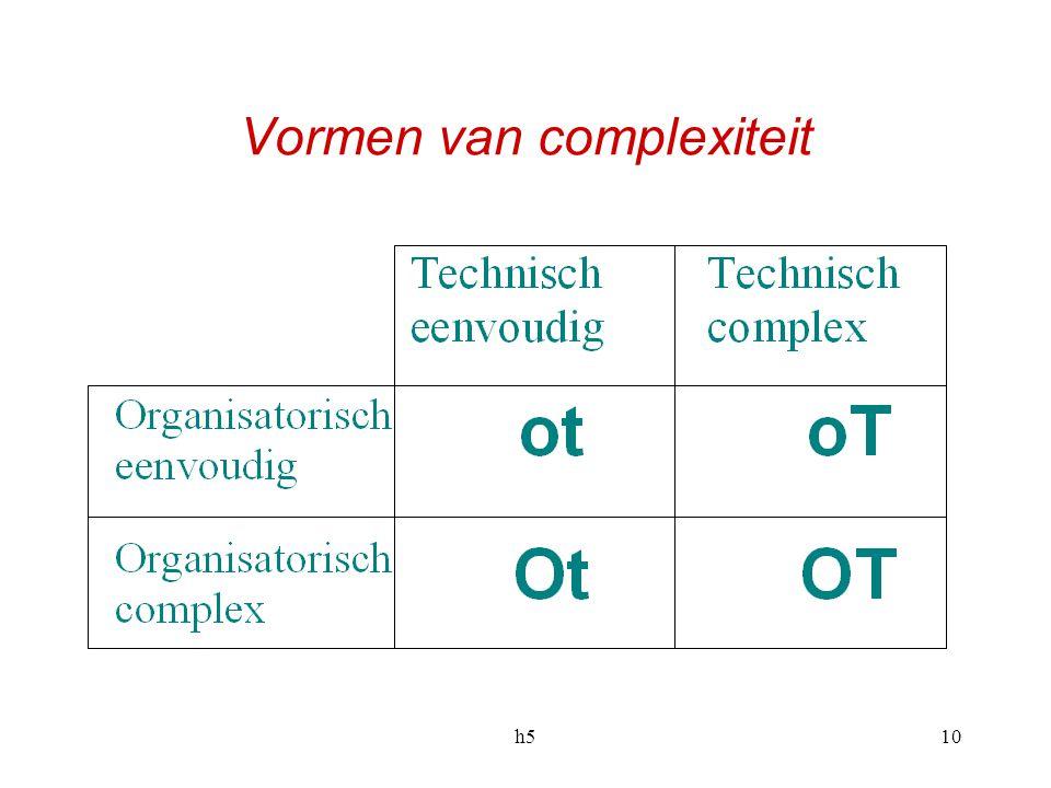 10 Vormen van complexiteit