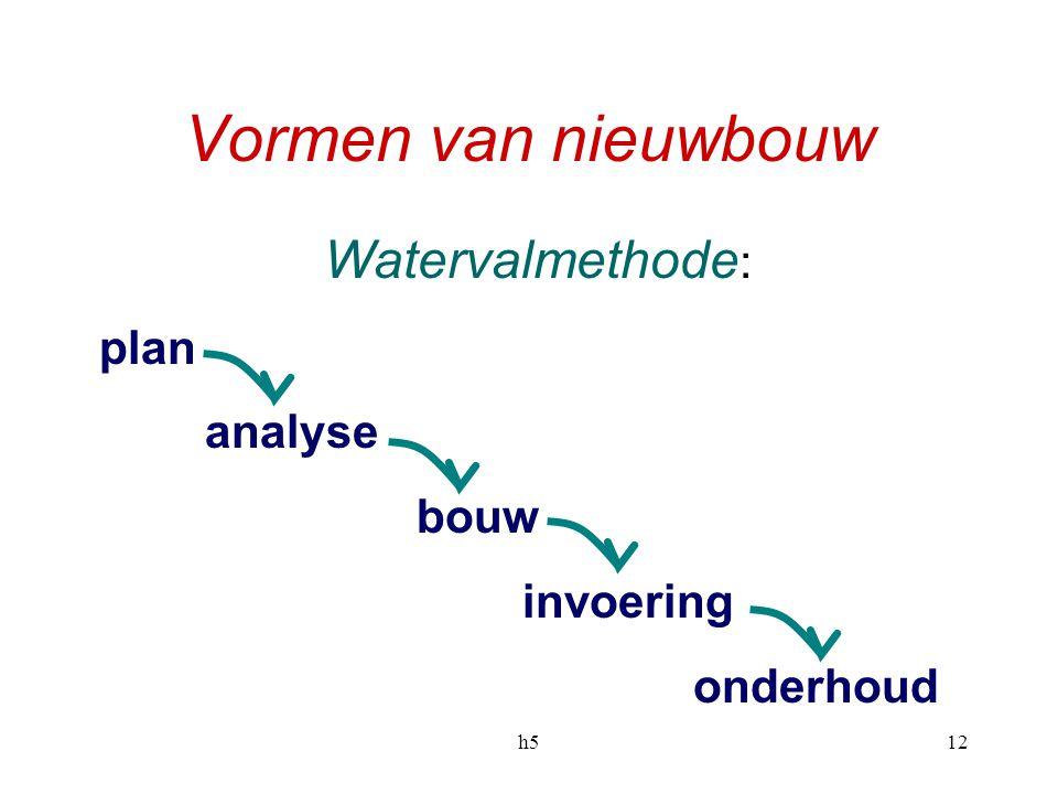 h512 Vormen van nieuwbouw Watervalmethode : plan analyse bouw invoering onderhoud