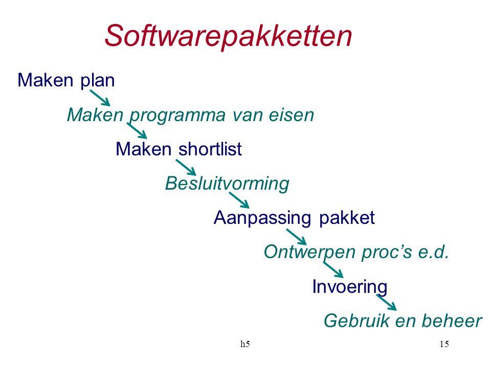 h515 Softwarepakketten Maken plan Maken programma van eisen Maken shortlist Besluitvorming Aanpassing pakket Ontwerpen proc's e.d.