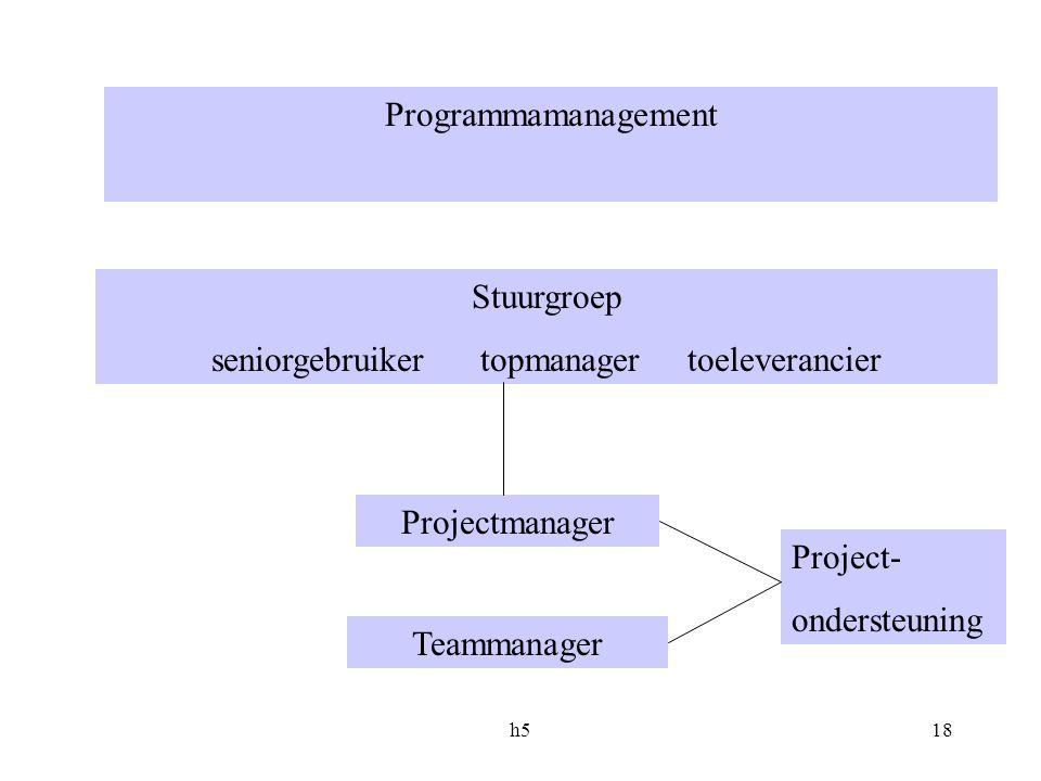 h518 Programmamanagement Stuurgroep seniorgebruiker topmanager toeleverancier Projectmanager Teammanager Project- ondersteuning