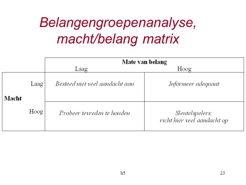 h523 Belangengroepenanalyse, macht/belang matrix