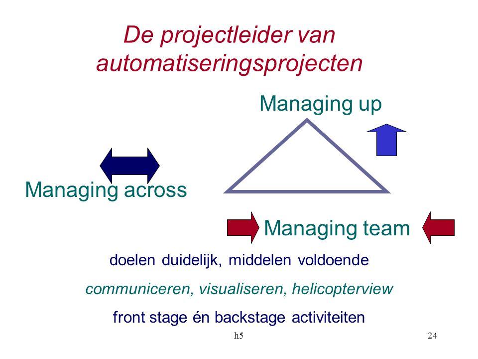 h524 De projectleider van automatiseringsprojecten Managing up Managing across Managing team doelen duidelijk, middelen voldoende communiceren, visualiseren, helicopterview front stage én backstage activiteiten