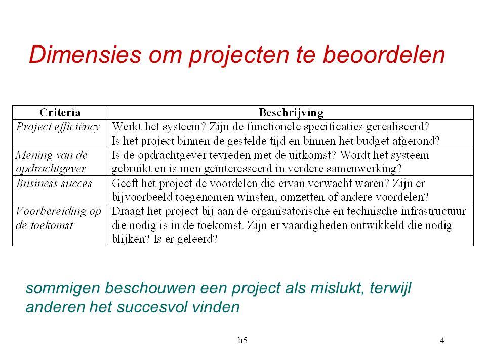 h54 Dimensies om projecten te beoordelen sommigen beschouwen een project als mislukt, terwijl anderen het succesvol vinden