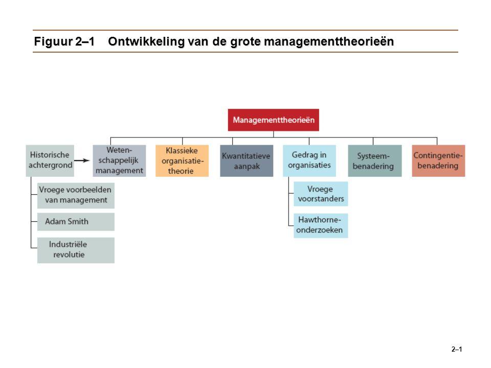 2–1 Figuur 2–1Ontwikkeling van de grote managementtheorieën