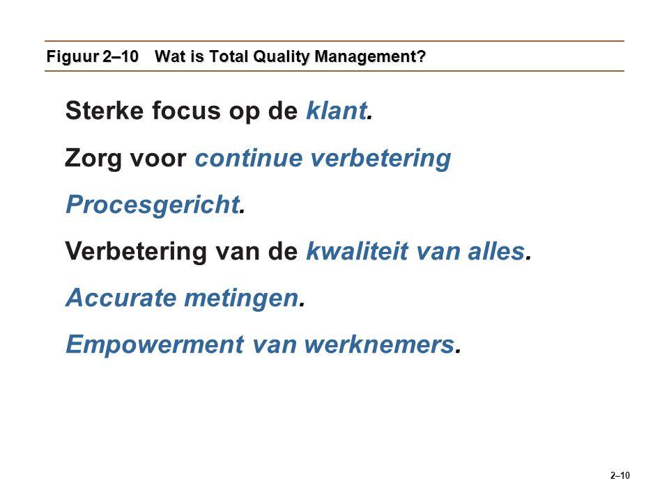 2–10 Figuur 2–10Wat is Total Quality Management.Sterke focus op de klant.