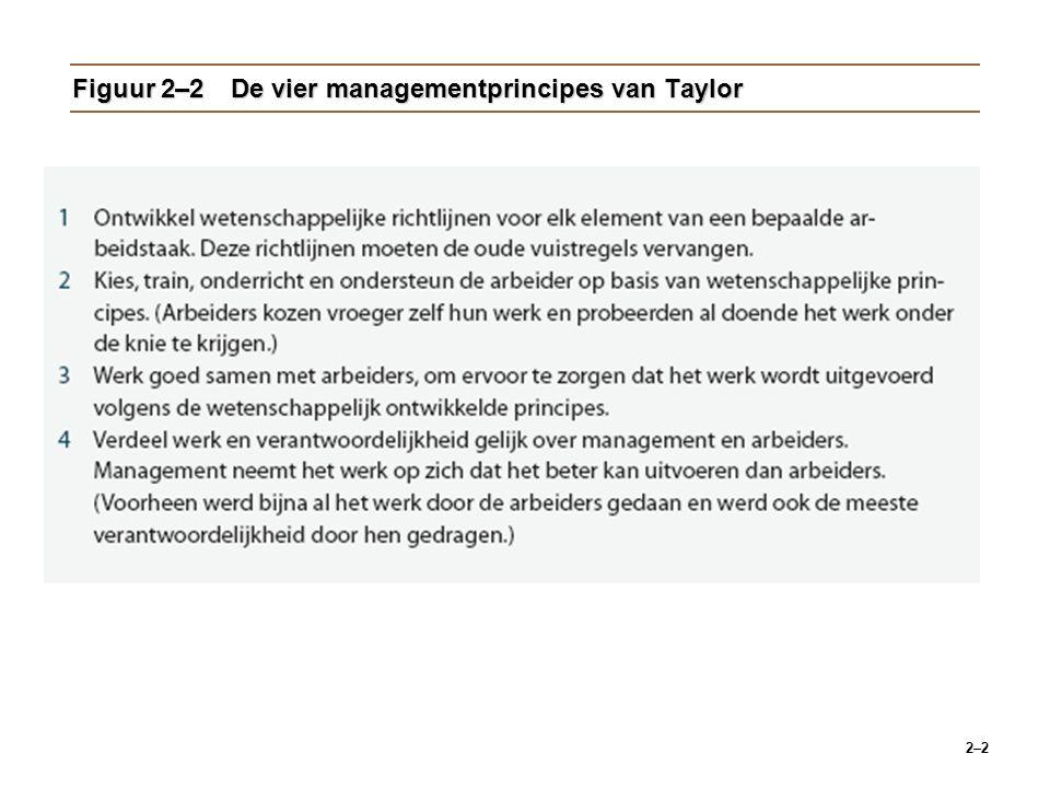2–2 Figuur 2–2De vier managementprincipes van Taylor