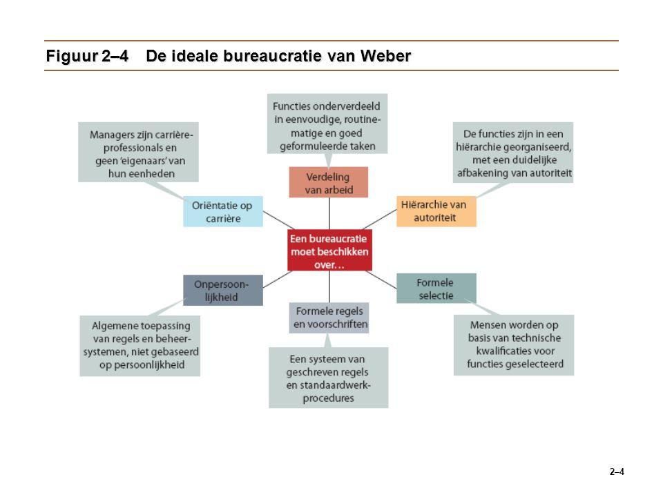 2–4 Figuur 2–4De ideale bureaucratie van Weber