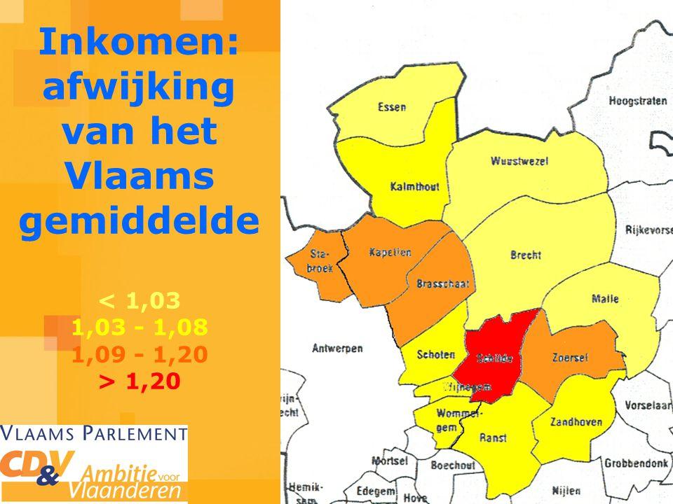 Inkomen: afwijking van het Vlaams gemiddelde 1,20