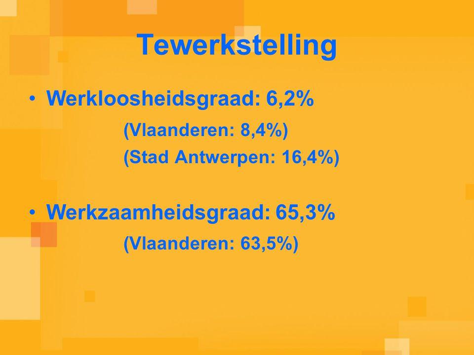 Tewerkstelling Werkloosheidsgraad: 6,2% (Vlaanderen: 8,4%) (Stad Antwerpen: 16,4%) Werkzaamheidsgraad: 65,3% (Vlaanderen: 63,5%)
