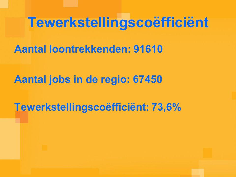 Tewerkstellingscoëfficiënt Aantal loontrekkenden: 91610 Aantal jobs in de regio: 67450 Tewerkstellingscoëfficiënt: 73,6%