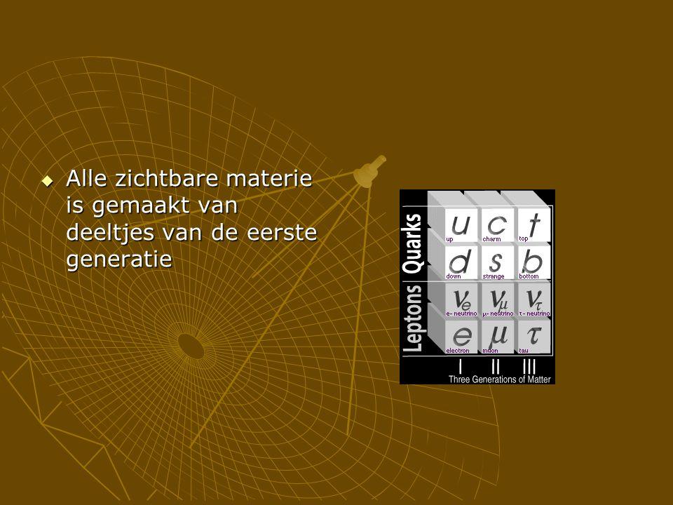  Alle zichtbare materie is gemaakt van deeltjes van de eerste generatie