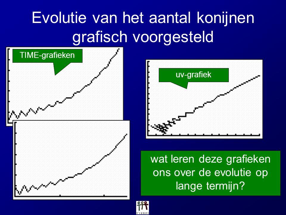 Evolutie van het aantal konijnen grafisch voorgesteld TIME-grafieken uv-grafiek wat leren deze grafieken ons over de evolutie op lange termijn?