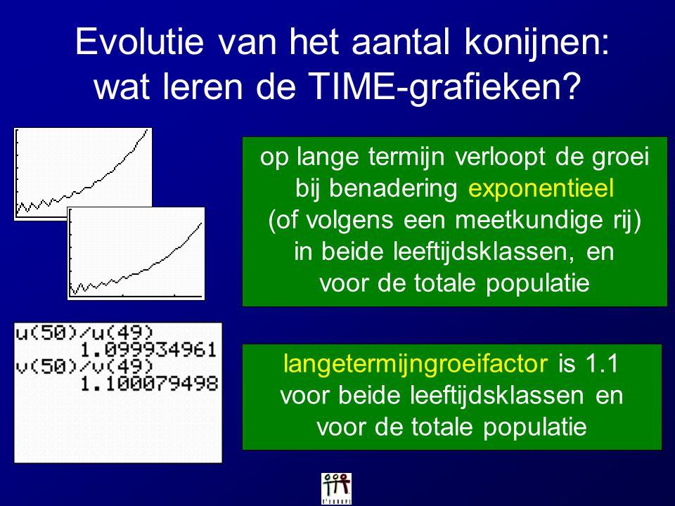 Evolutie van het aantal konijnen: wat leren de TIME-grafieken? op lange termijn verloopt de groei bij benadering exponentieel (of volgens een meetkund