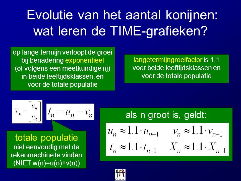 Evolutie van het aantal konijnen: wat leren de TIME-grafieken? totale populatie niet eenvoudig met de rekenmachine te vinden (NIET w(n)=u(n)+v(n)) als
