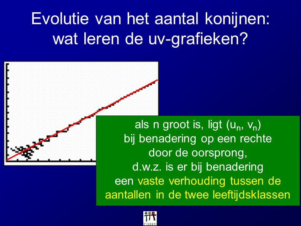 Evolutie van het aantal konijnen: wat leren de uv-grafieken? als n groot is, ligt (u n, v n ) bij benadering op een rechte door de oorsprong, d.w.z. i