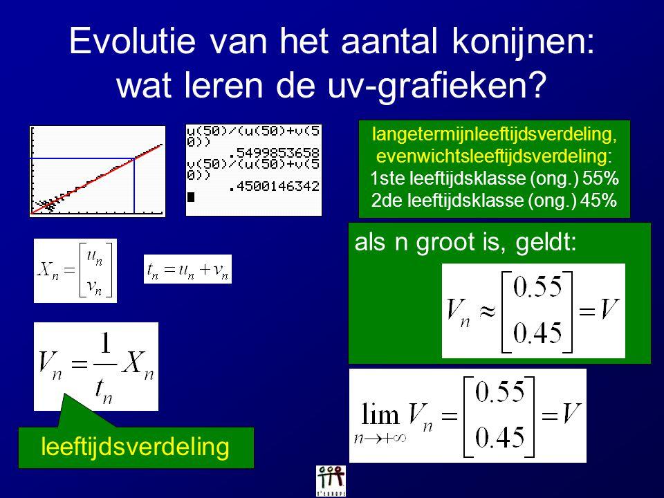 Evolutie van het aantal konijnen: wat leren de uv-grafieken? leeftijdsverdeling langetermijnleeftijdsverdeling, evenwichtsleeftijdsverdeling: 1ste lee