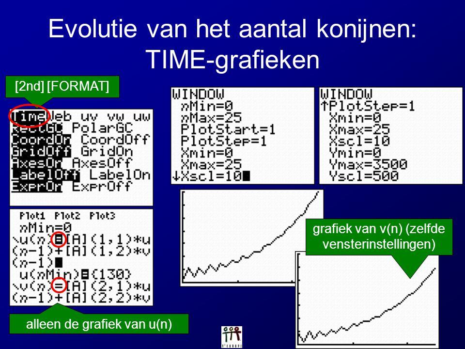 Evolutie van het aantal konijnen: TIME-grafieken [2nd] [FORMAT] alleen de grafiek van u(n) grafiek van v(n) (zelfde vensterinstellingen)