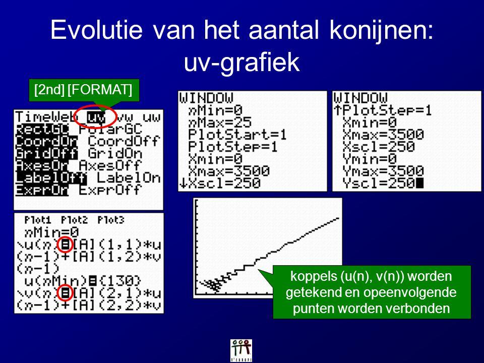 Evolutie van het aantal konijnen: uv-grafiek [2nd] [FORMAT] koppels (u(n), v(n)) worden getekend en opeenvolgende punten worden verbonden