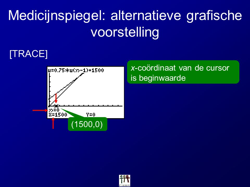 Medicijnspiegel: alternatieve grafische voorstelling [TRACE] (1500,0) x-coördinaat van de cursor is beginwaarde