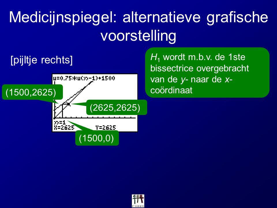 Medicijnspiegel: alternatieve grafische voorstelling [pijltje rechts] H 1 wordt m.b.v. de 1ste bissectrice overgebracht van de y- naar de x- coördinaa