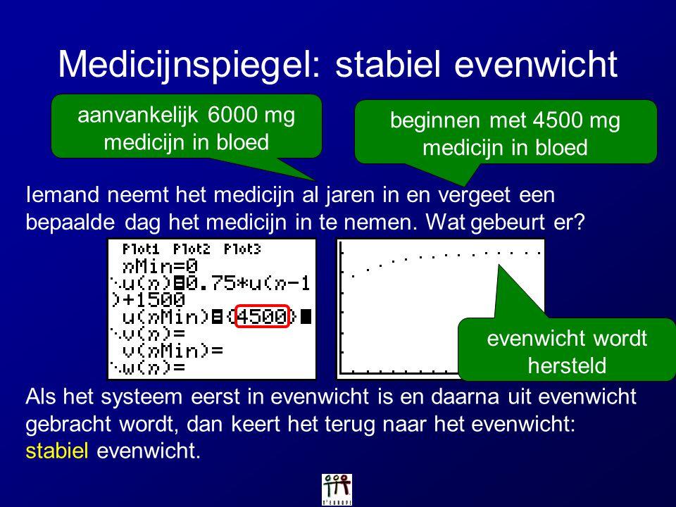 Medicijnspiegel: stabiel evenwicht Als het systeem eerst in evenwicht is en daarna uit evenwicht gebracht wordt, dan keert het terug naar het evenwich