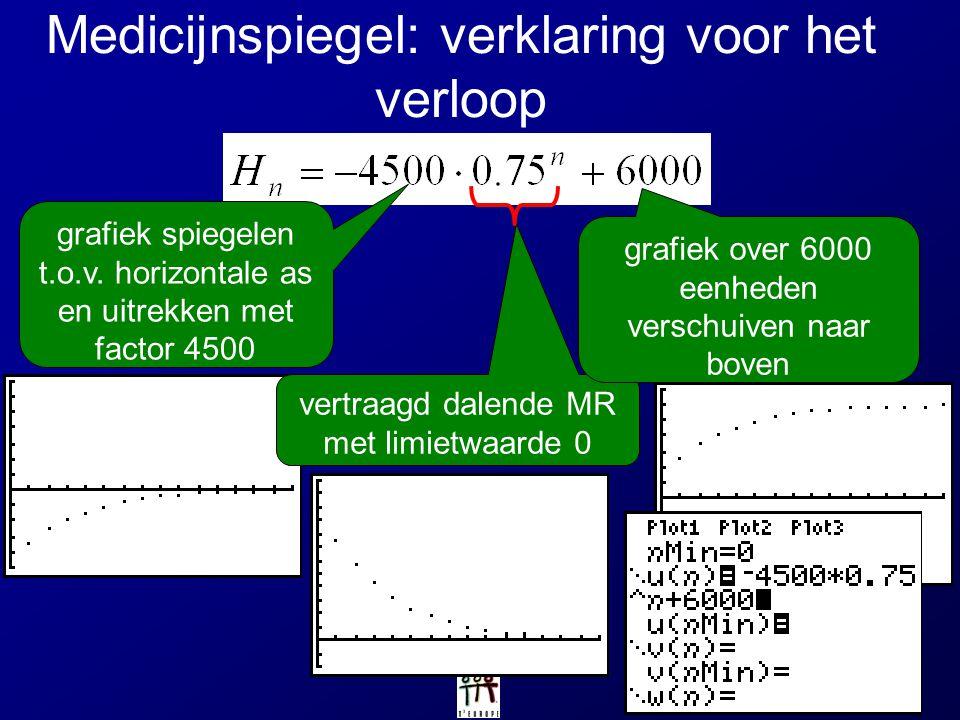 Medicijnspiegel: verklaring voor het verloop vertraagd dalende MR met limietwaarde 0 grafiek over 6000 eenheden verschuiven naar boven grafiek spiegel