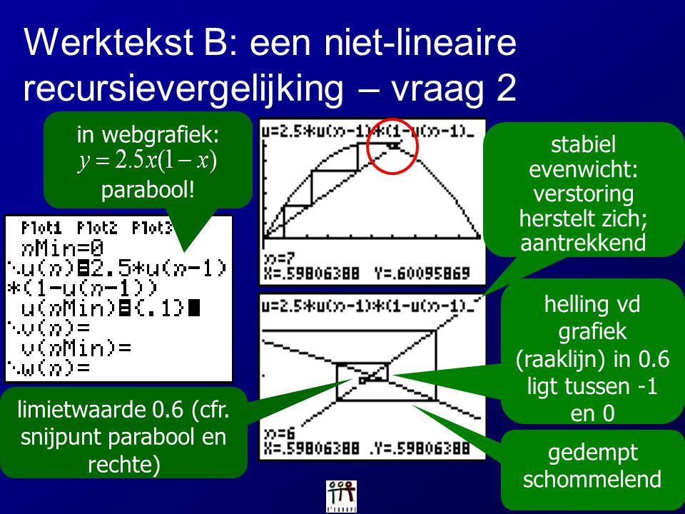 Werktekst B: een niet-lineaire recursievergelijking – vraag 2 in webgrafiek: parabool! gedempt schommelend helling vd grafiek (raaklijn) in 0.6 ligt t
