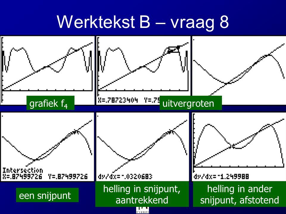 Werktekst B – vraag 8 grafiek f 4 uitvergroten een snijpunt helling in snijpunt, aantrekkend helling in ander snijpunt, afstotend