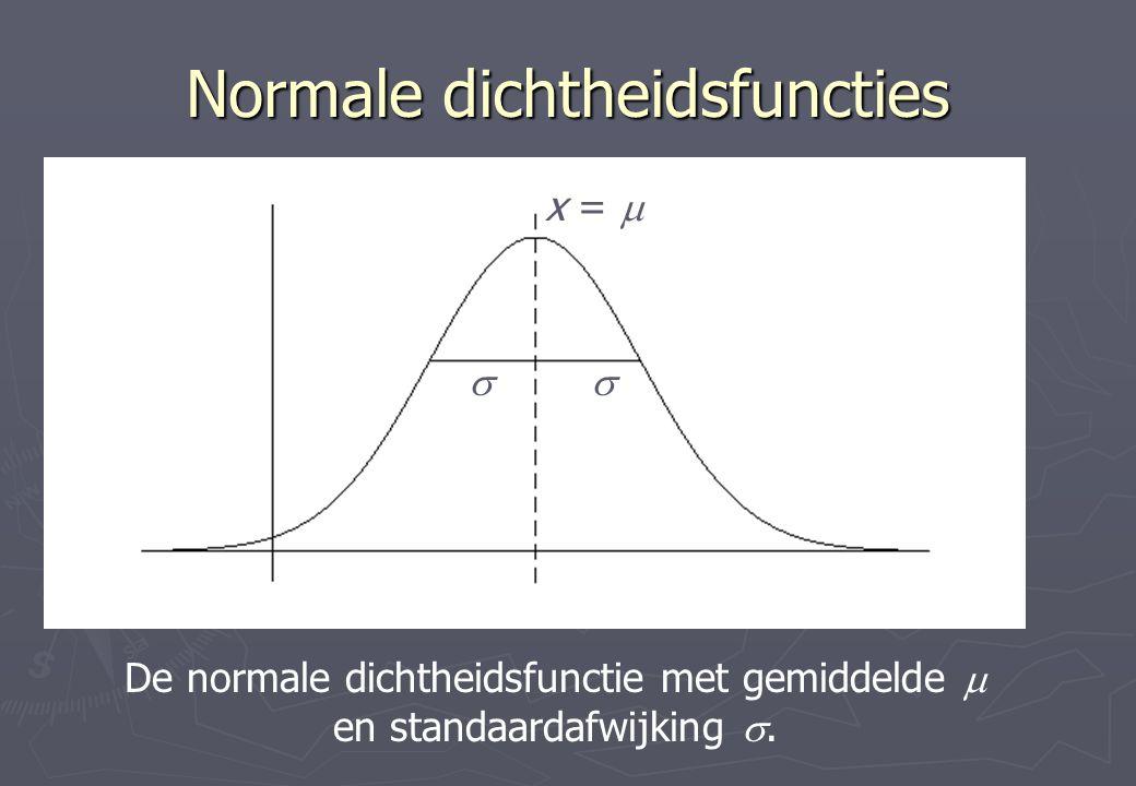 Normale dichtheidsfuncties x =   De normale dichtheidsfunctie met gemiddelde  en standaardafwijking .