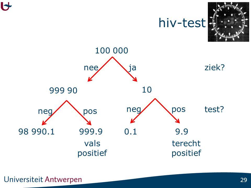 29 hiv-test 100 000 neeziek?ja 10 999 90 negpos negpos test? 98 990.1999.90.19.9 vals positief terecht positief