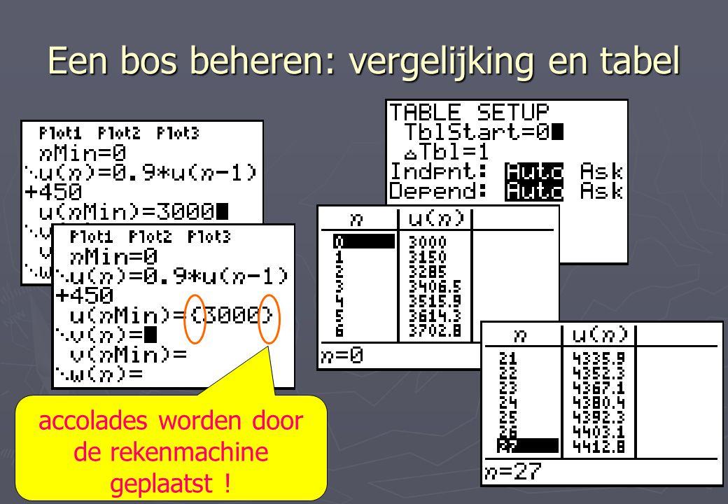 Een bos beheren: vergelijking en tabel accolades worden door de rekenmachine geplaatst !