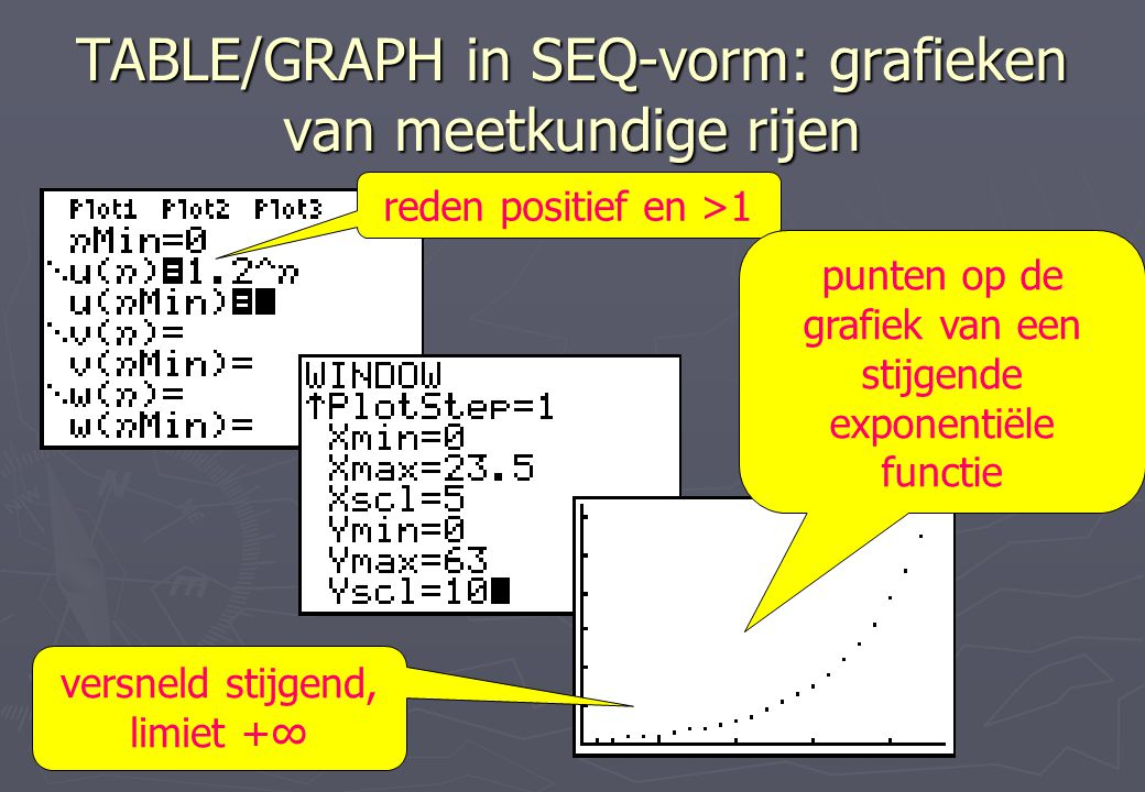 TABLE/GRAPH in SEQ-vorm: grafieken van meetkundige rijen reden positief en >1 punten op de grafiek van een stijgende exponentiële functie versneld sti