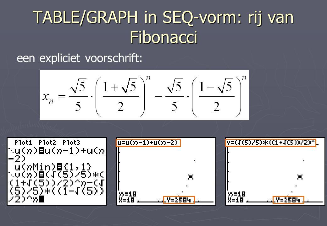 TABLE/GRAPH in SEQ-vorm: rij van Fibonacci een expliciet voorschrift: