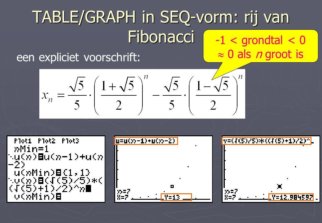 TABLE/GRAPH in SEQ-vorm: rij van Fibonacci een expliciet voorschrift: -1 < grondtal < 0  0 als n groot is