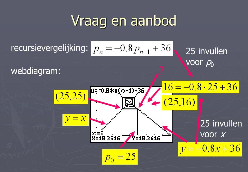 Vraag en aanbod recursievergelijking: webdiagram: ? 25 invullen voor p 0 25 invullen voor x