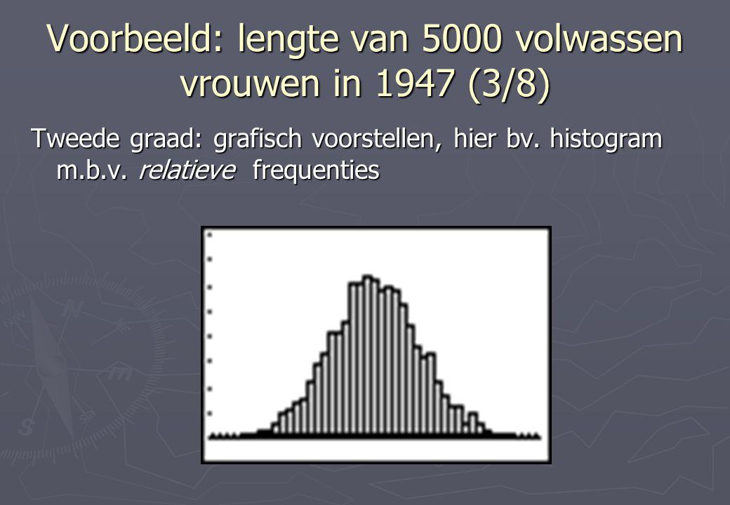 Voorbeeld: lengte van 5000 volwassen vrouwen in 1947 (3/8) Tweede graad: grafisch voorstellen, hier bv.