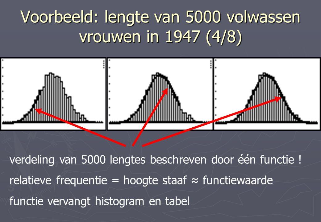 Voorbeeld: lengte van 5000 volwassen vrouwen in 1947 (4/8) verdeling van 5000 lengtes beschreven door één functie .