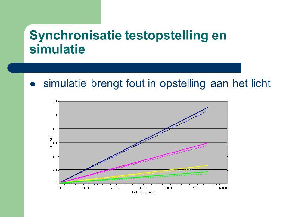 Synchronisatie testopstelling en simulatie simulatie brengt fout in opstelling aan het licht