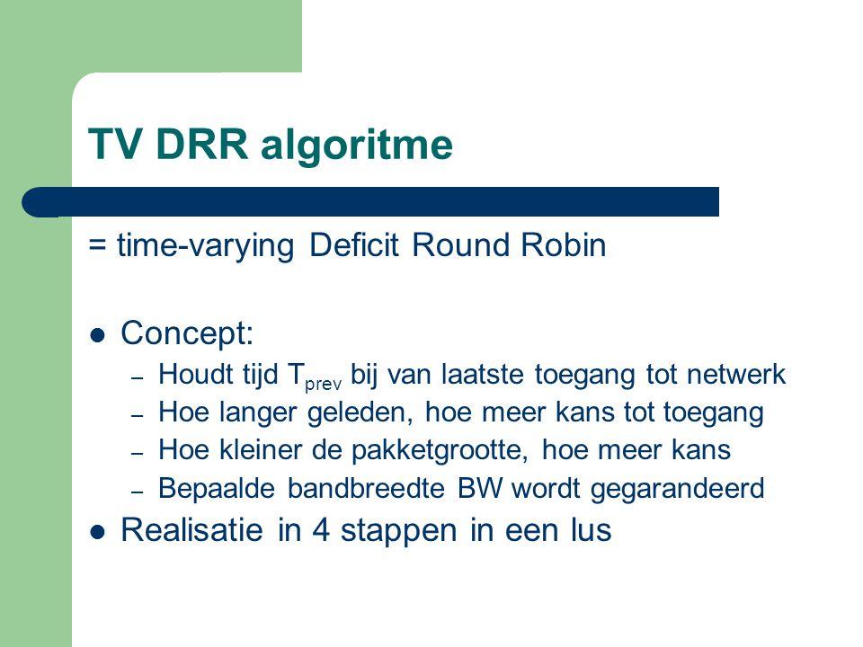 TV DRR algoritme = time-varying Deficit Round Robin Concept: – Houdt tijd T prev bij van laatste toegang tot netwerk – Hoe langer geleden, hoe meer ka