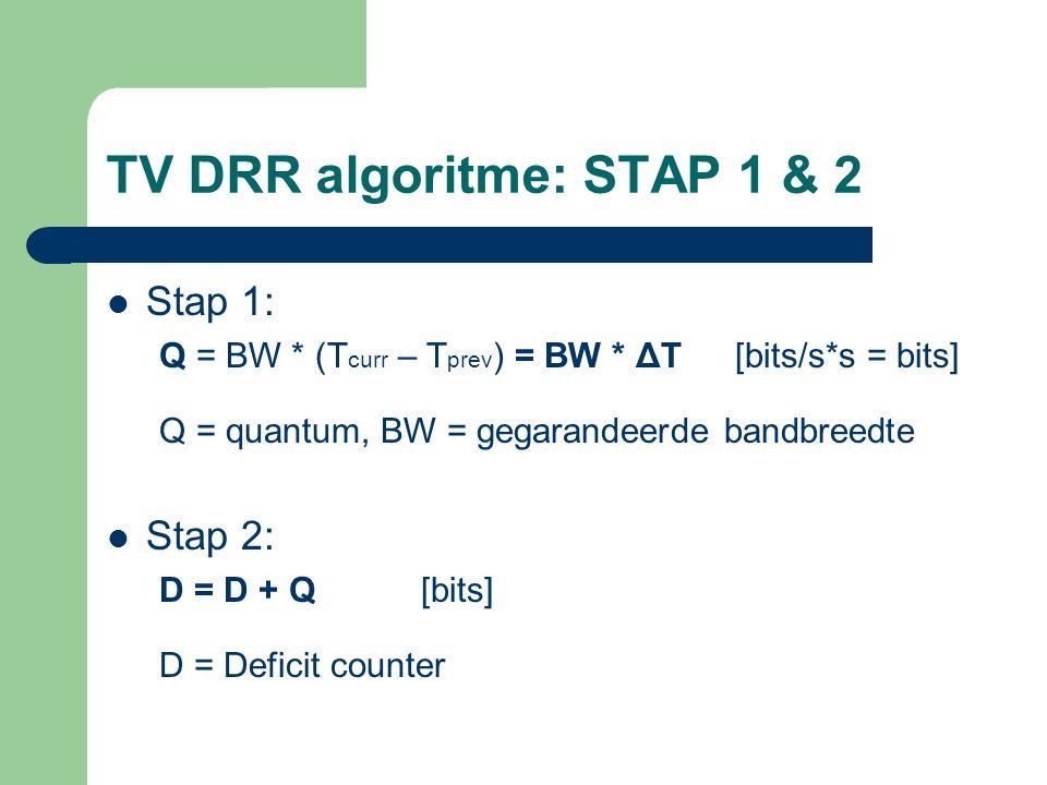 TV DRR algoritme: STAP 1 & 2 Stap 1: Q = BW * (T curr – T prev ) = BW * ΔT[bits/s*s = bits] Q = quantum, BW = gegarandeerde bandbreedte Stap 2: D = D
