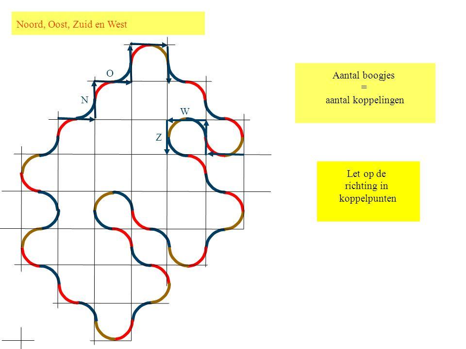 N Z W O Aantal boogjes = aantal koppelingen Let op de richting in koppelpunten Noord, Oost, Zuid en West