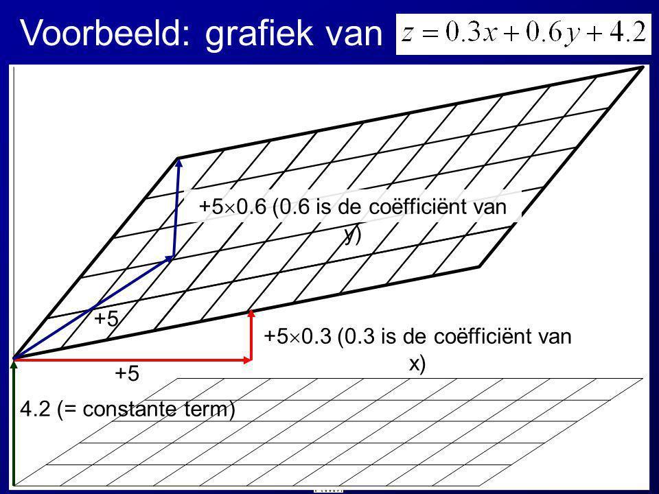 +5 +5  0.3 (0.3 is de coëfficiënt van x) +5 +5  0.6 (0.6 is de coëfficiënt van y) 4.2 (= constante term) Voorbeeld: grafiek van