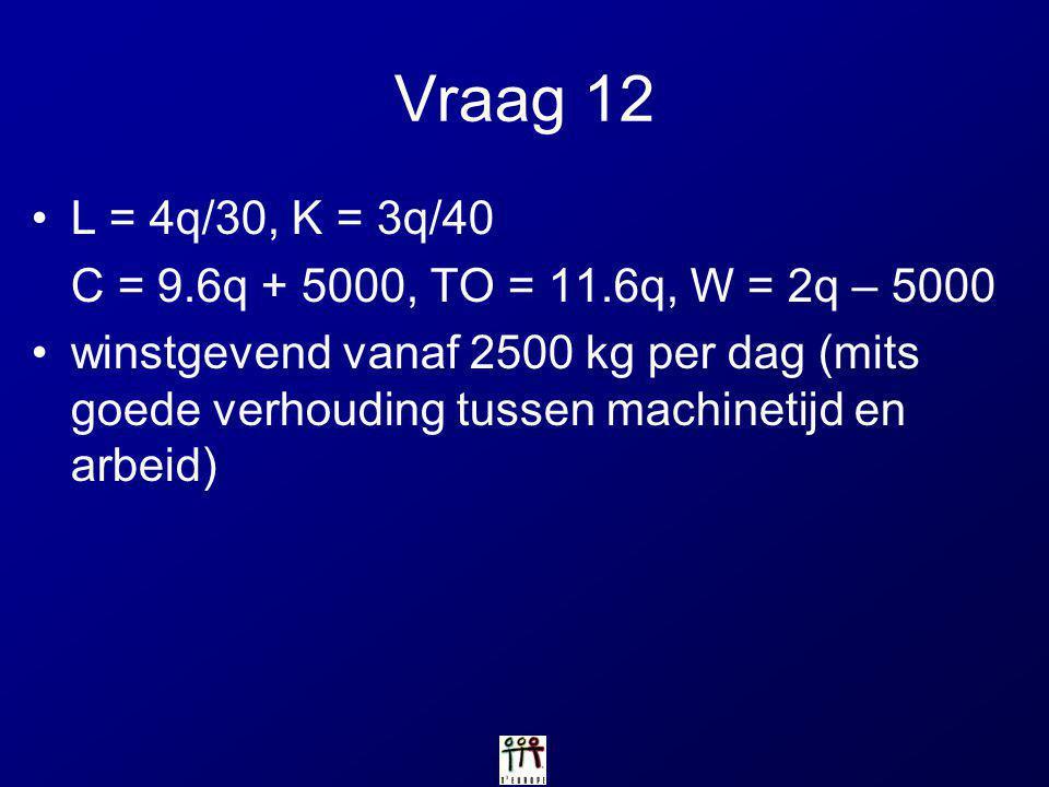 Vraag 12 L = 4q/30, K = 3q/40 C = 9.6q + 5000, TO = 11.6q, W = 2q – 5000 winstgevend vanaf 2500 kg per dag (mits goede verhouding tussen machinetijd e