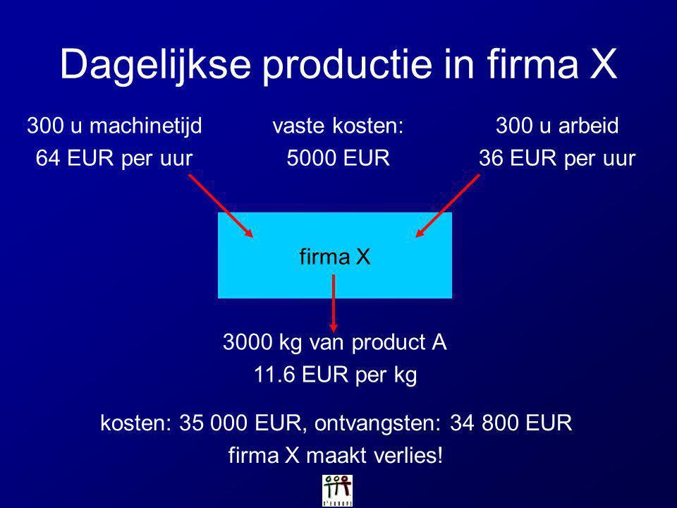 firma X Dagelijkse productie in firma X 300 u machinetijd 64 EUR per uur 300 u arbeid 36 EUR per uur 3000 kg van product A 11.6 EUR per kg vaste koste